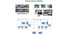 Tantos InView 2.5X Pro